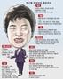 박근혜측근에 대한 이미지 검색결과
