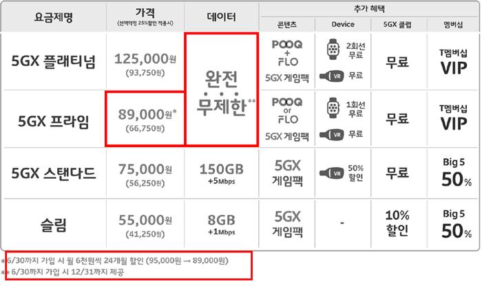 b36b52e2c16 SK텔레콤 고객이 완전 무제한을 누리기 위해서는 오는 6월30일까지 요금제에 가입해야 한다. 7월부터는 동일한 요금을 내도 같은 혜택을  누릴 수 없다.