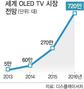 LG·삼성, TV시장 장기집권 'ON' : 뉴스zum